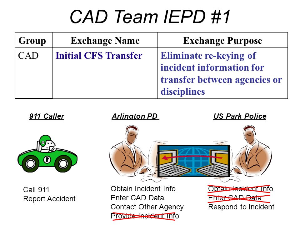 CAD Team IEPD #1 Group Exchange Name Exchange Purpose CAD