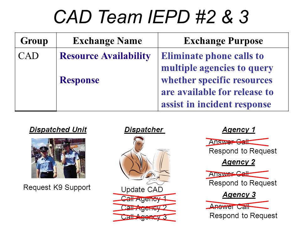 CAD Team IEPD #2 & 3 Group Exchange Name Exchange Purpose CAD