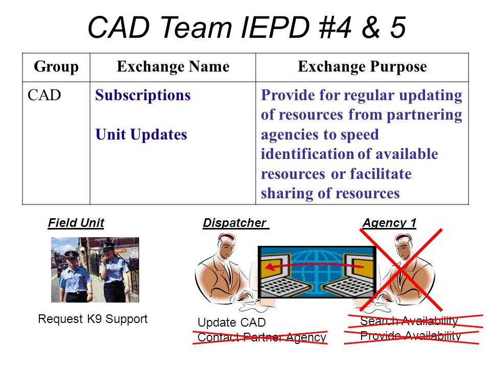 CAD Team IEPD #4 & 5 Group Exchange Name Exchange Purpose CAD
