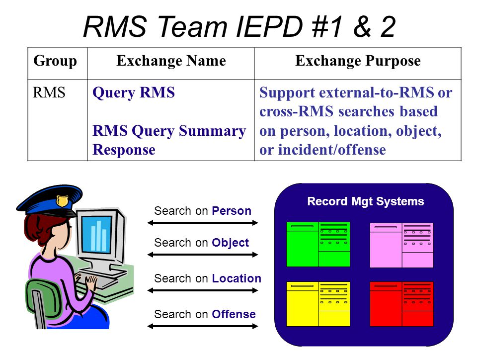 RMS Team IEPD #1 & 2 Group Exchange Name Exchange Purpose RMS