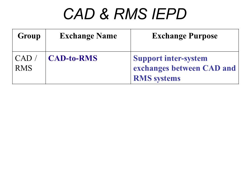 CAD & RMS IEPD Group Exchange Name Exchange Purpose CAD / RMS