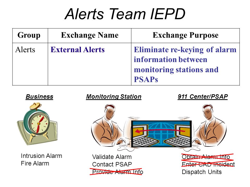 Alerts Team IEPD Group Exchange Name Exchange Purpose Alerts