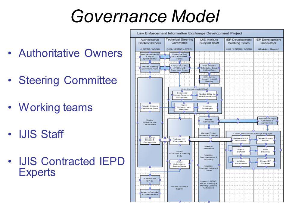 Governance Model Authoritative Owners Steering Committee Working teams