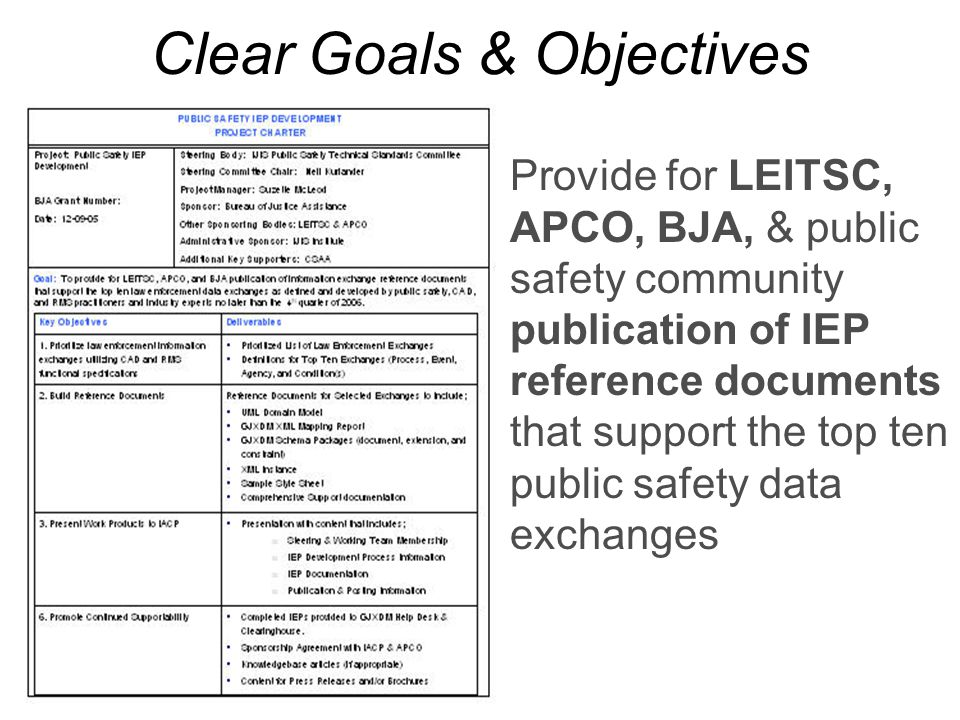 Clear Goals & Objectives