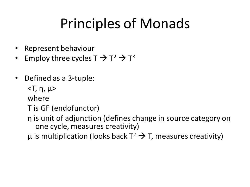 Principles of Monads Represent behaviour