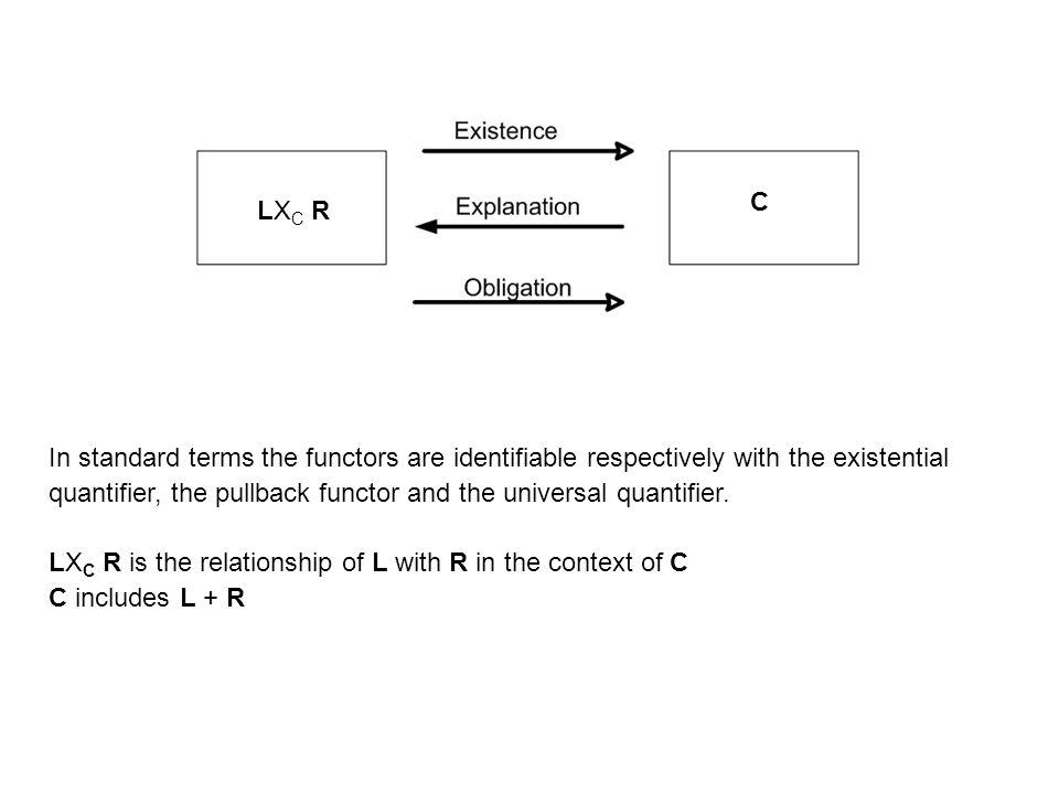 C LXC R. In standard terms the functors are identifiable respectively with the existential.