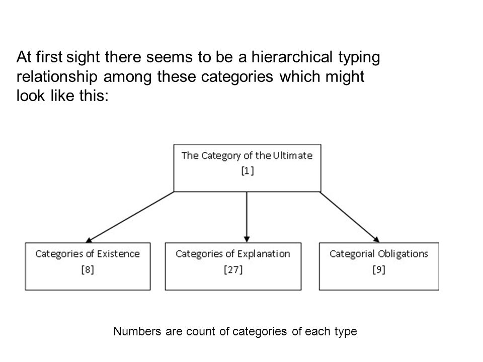 At first sight there seems to be a hierarchical typing