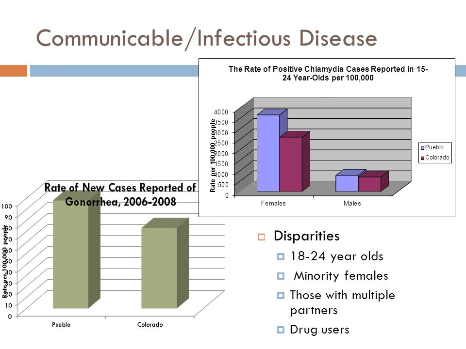Communicable/Infectious Disease