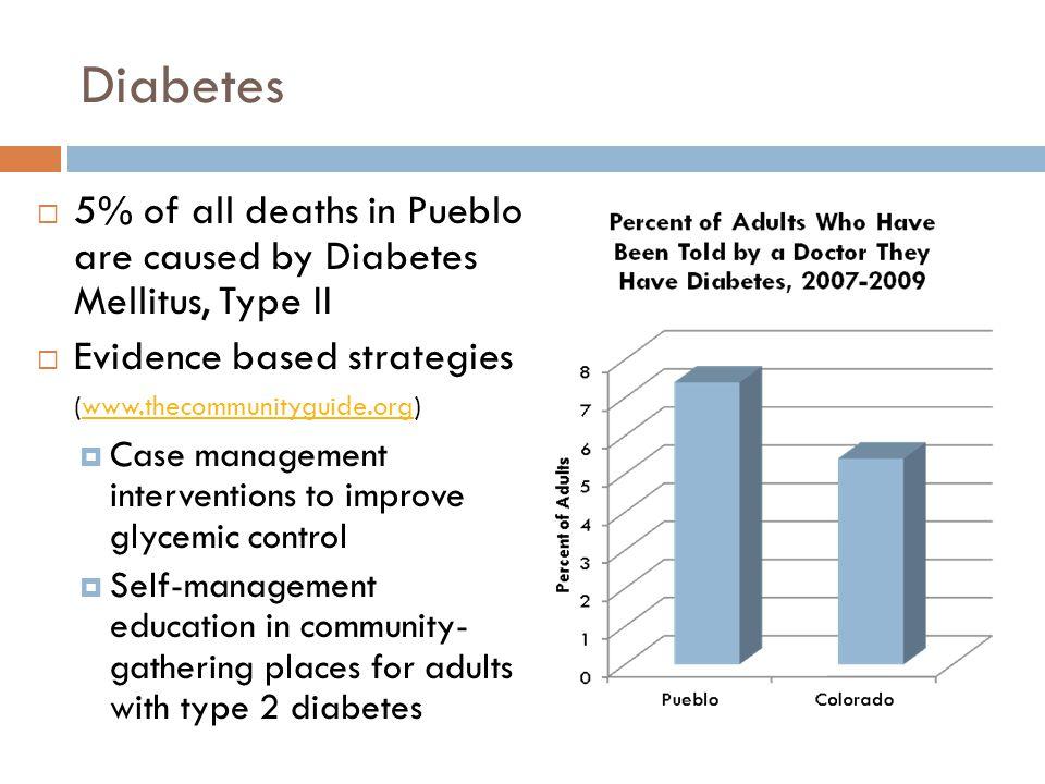 Diabetes 5% of all deaths in Pueblo are caused by Diabetes Mellitus, Type II. Evidence based strategies (www.thecommunityguide.org)