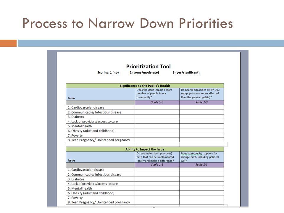 Process to Narrow Down Priorities