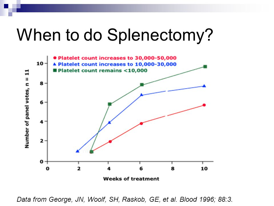 When to do Splenectomy