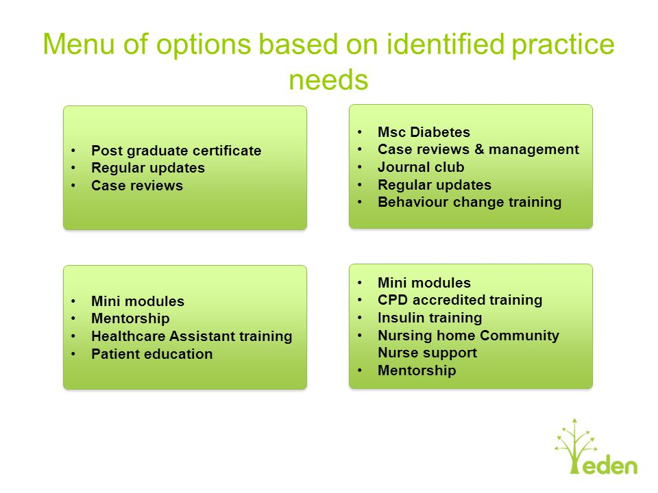 Menu of options based on identified practice needs
