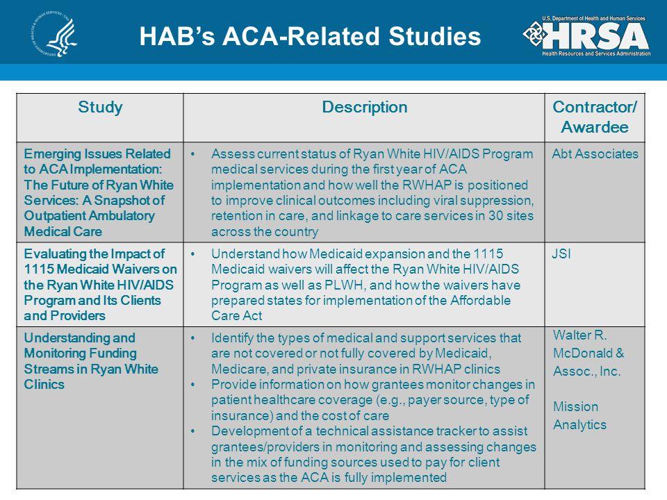 HAB's ACA-Related Studies