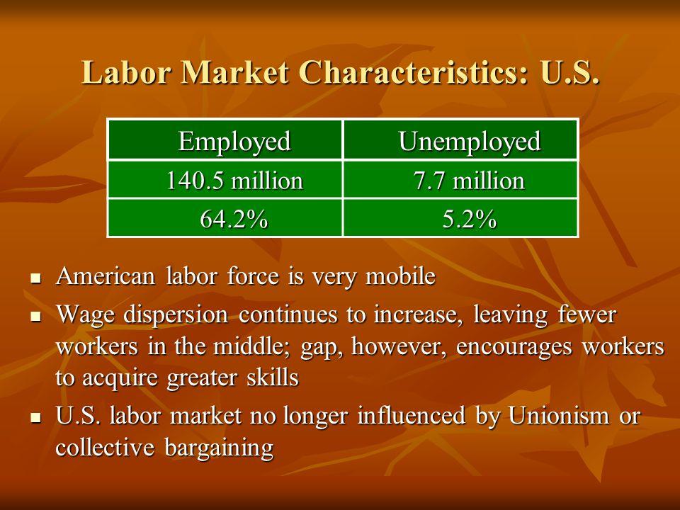 Labor Market Characteristics: U.S.