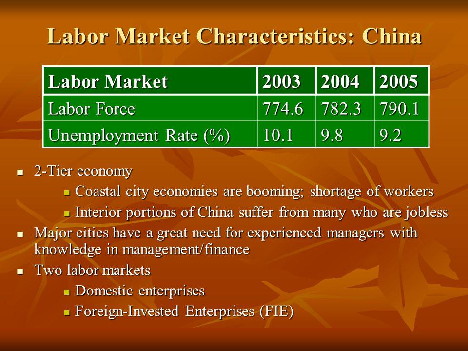 Labor Market Characteristics: China