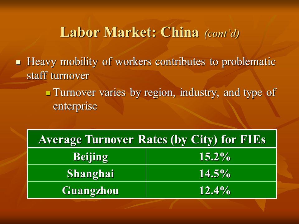 Labor Market: China (cont'd)