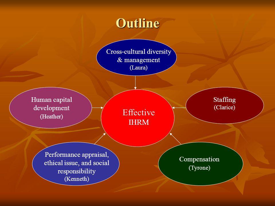 Outline Effective IHRM Cross-cultural diversity & management Staffing