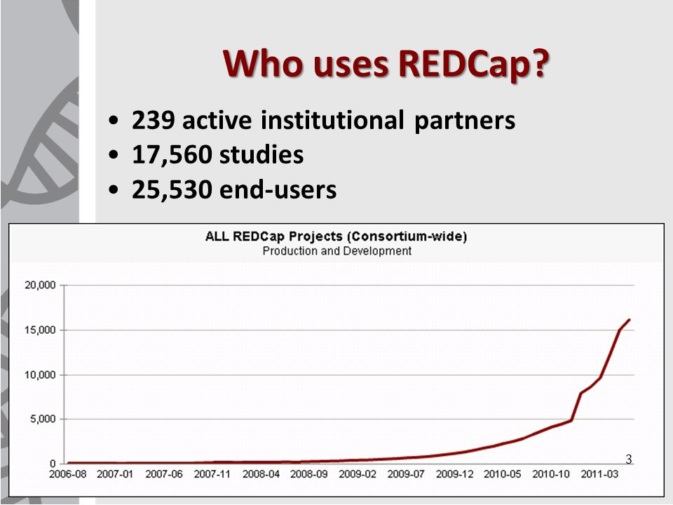 Who uses REDCap 239 active institutional partners 17,560 studies