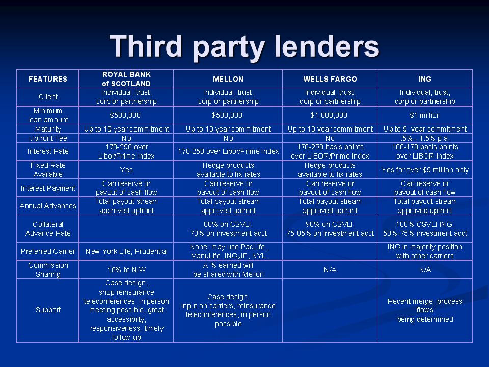 Third party lenders