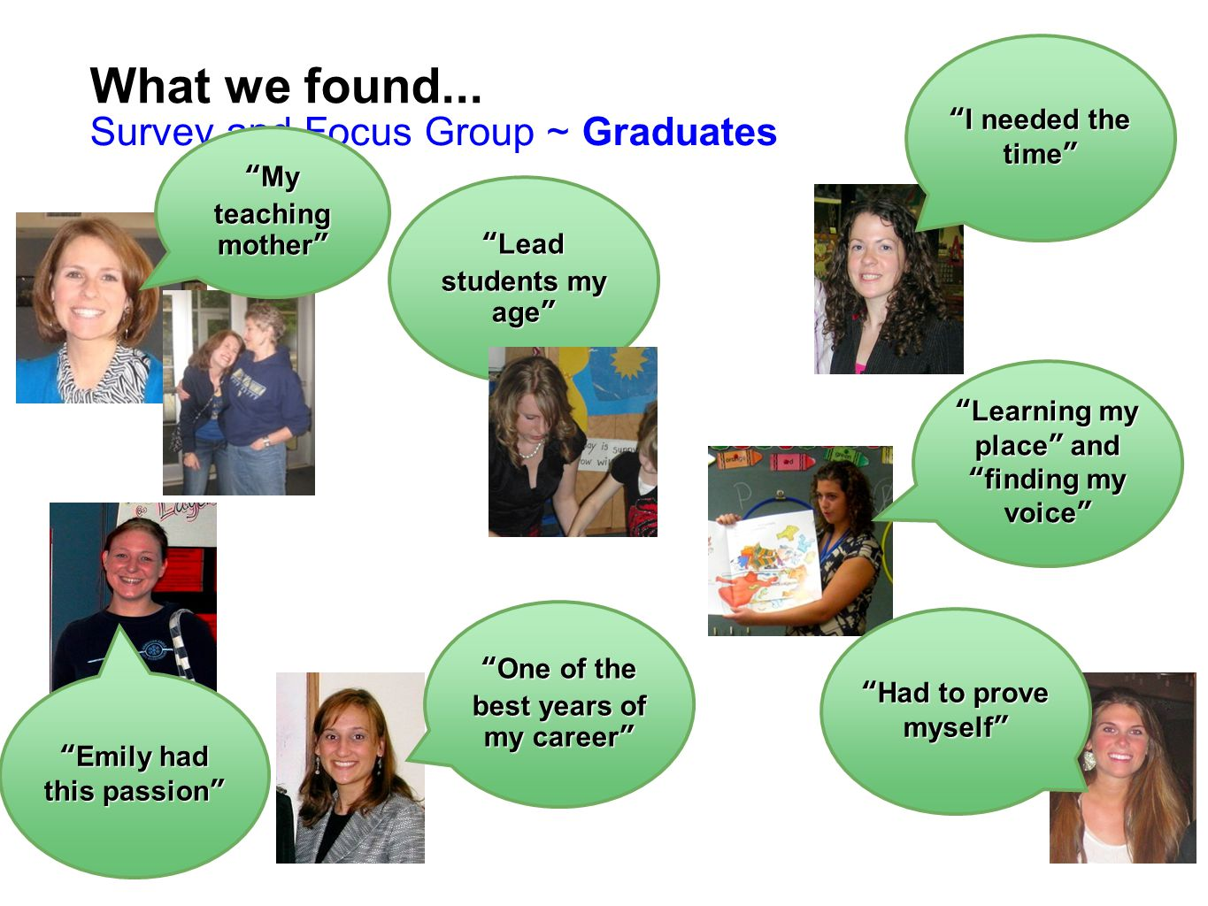 What we found... Survey and Focus Group ~ Graduates