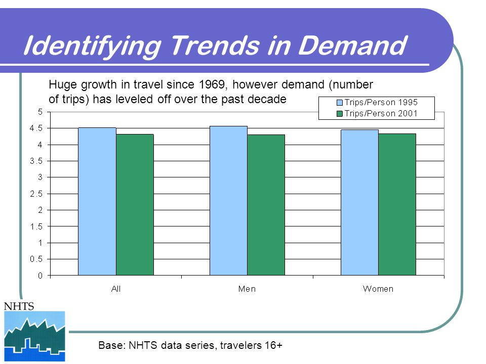 Identifying Trends in Demand