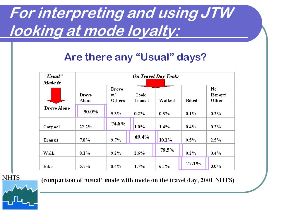 For interpreting and using JTW looking at mode loyalty: