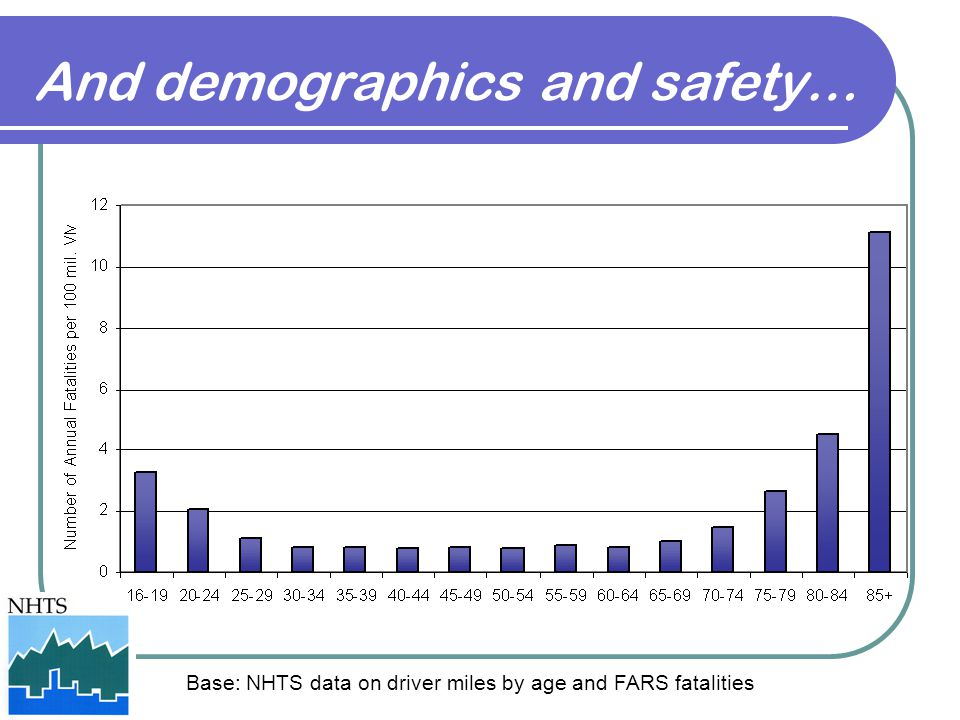 And demographics and safety…