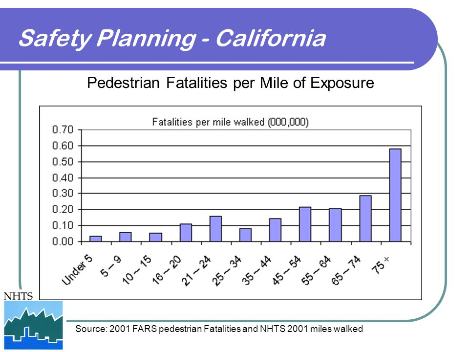 Safety Planning - California
