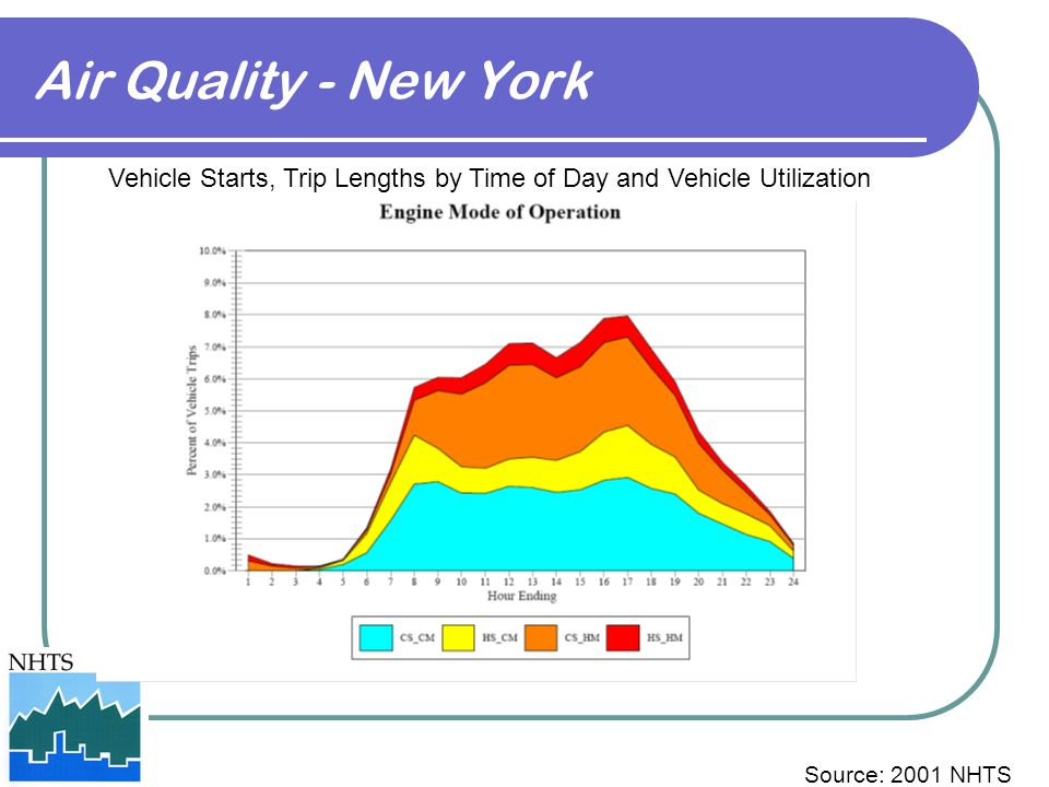 Vehicle Starts, Trip Lengths by Time of Day and Vehicle Utilization