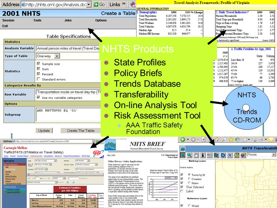 NHTS Products State Profiles Policy Briefs Trends Database