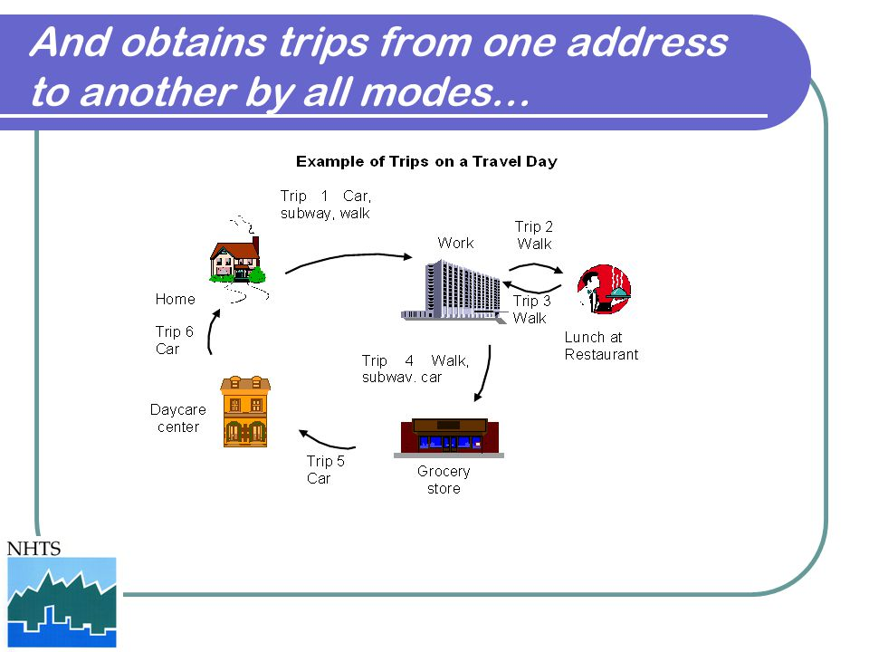 And obtains trips from one address to another by all modes…