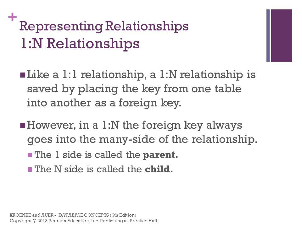 Representing Relationships 1:N Relationships