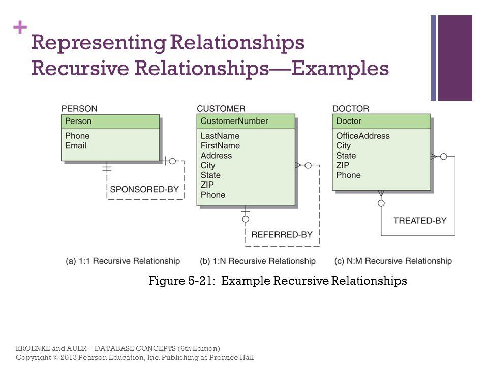 Representing Relationships Recursive Relationships—Examples