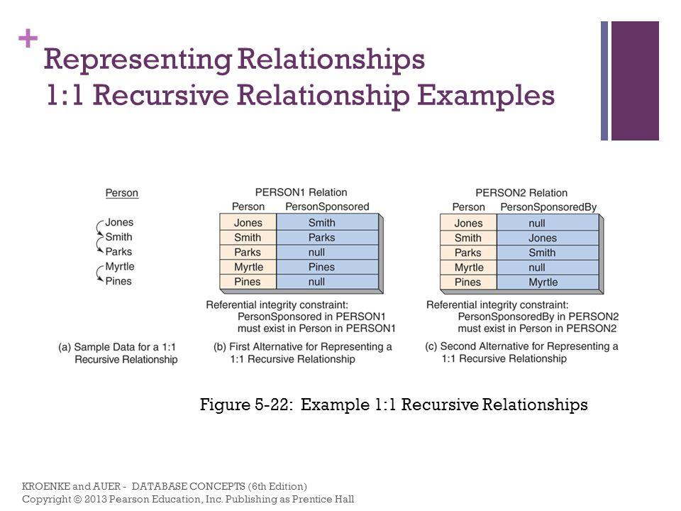 Representing Relationships 1:1 Recursive Relationship Examples