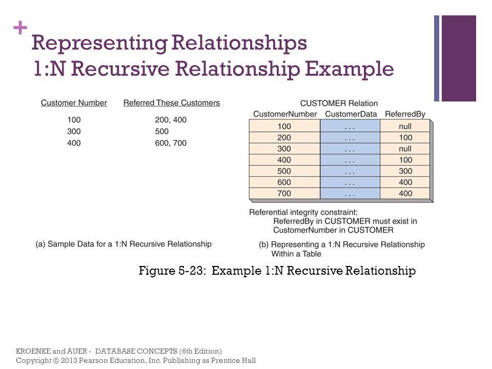Representing Relationships 1:N Recursive Relationship Example