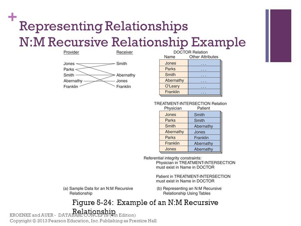 Representing Relationships N:M Recursive Relationship Example