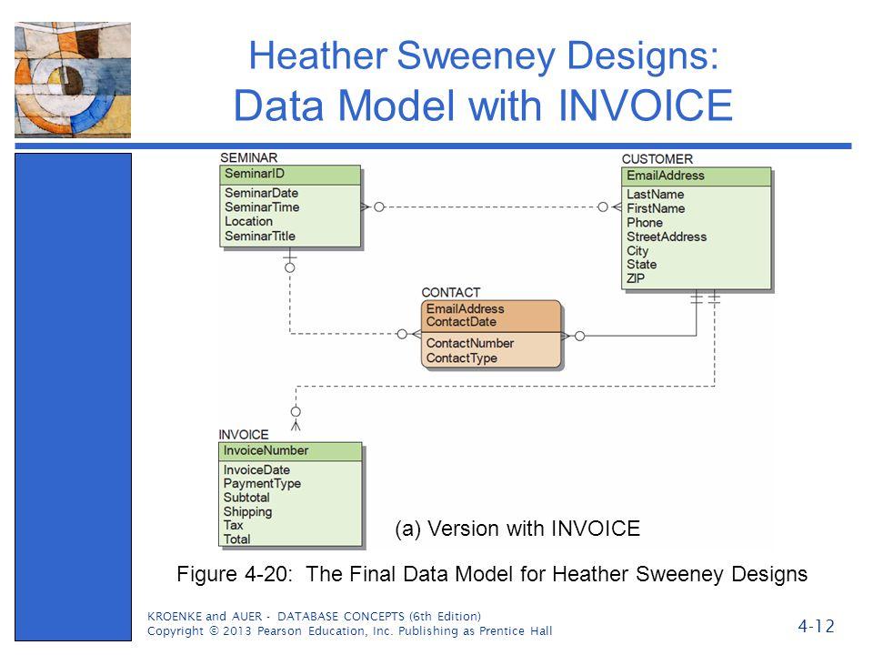 Heather Sweeney Designs: Data Model with INVOICE
