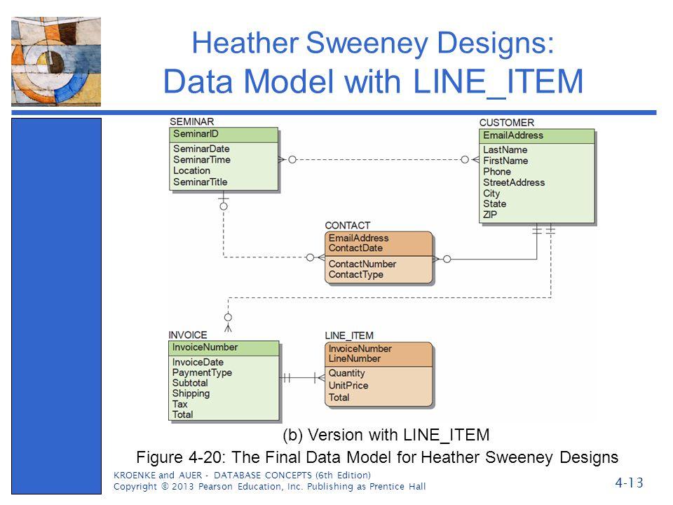 Heather Sweeney Designs: Data Model with LINE_ITEM