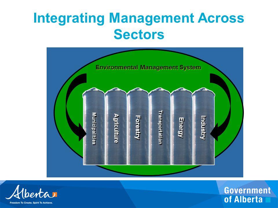Integrating Management Across Sectors
