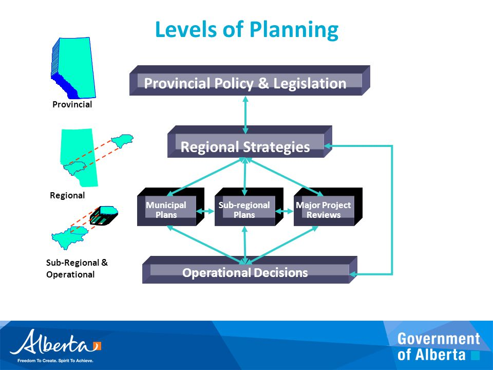 Provincial Policy & Legislation Operational Decisions