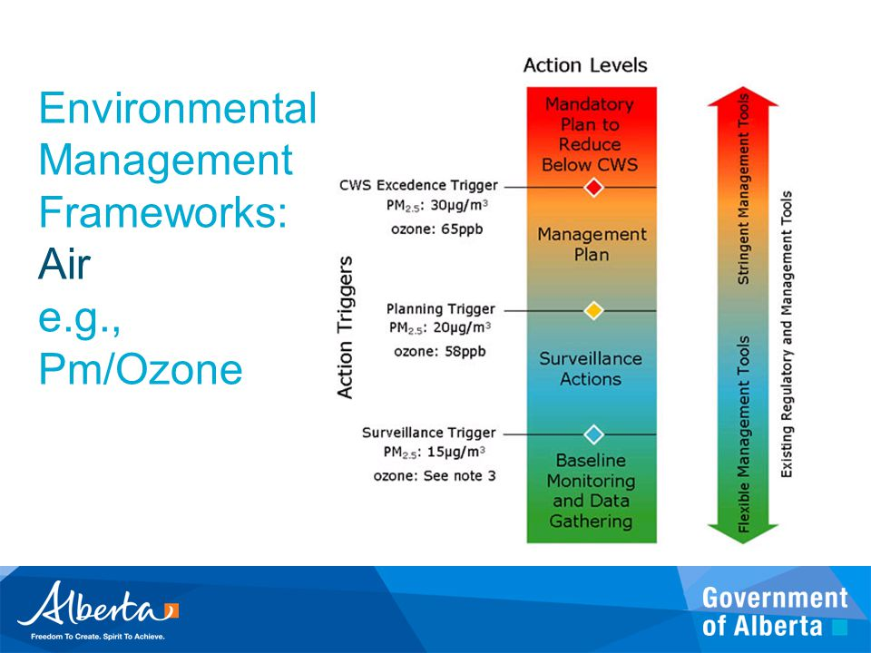 Environmental Management Frameworks: Air e.g., Pm/Ozone