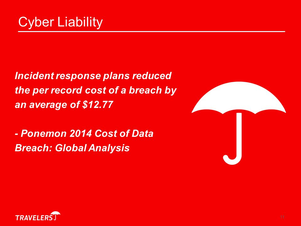 Cyber Liability Incident response plans reduced the per record cost of a breach by an average of $12.77.