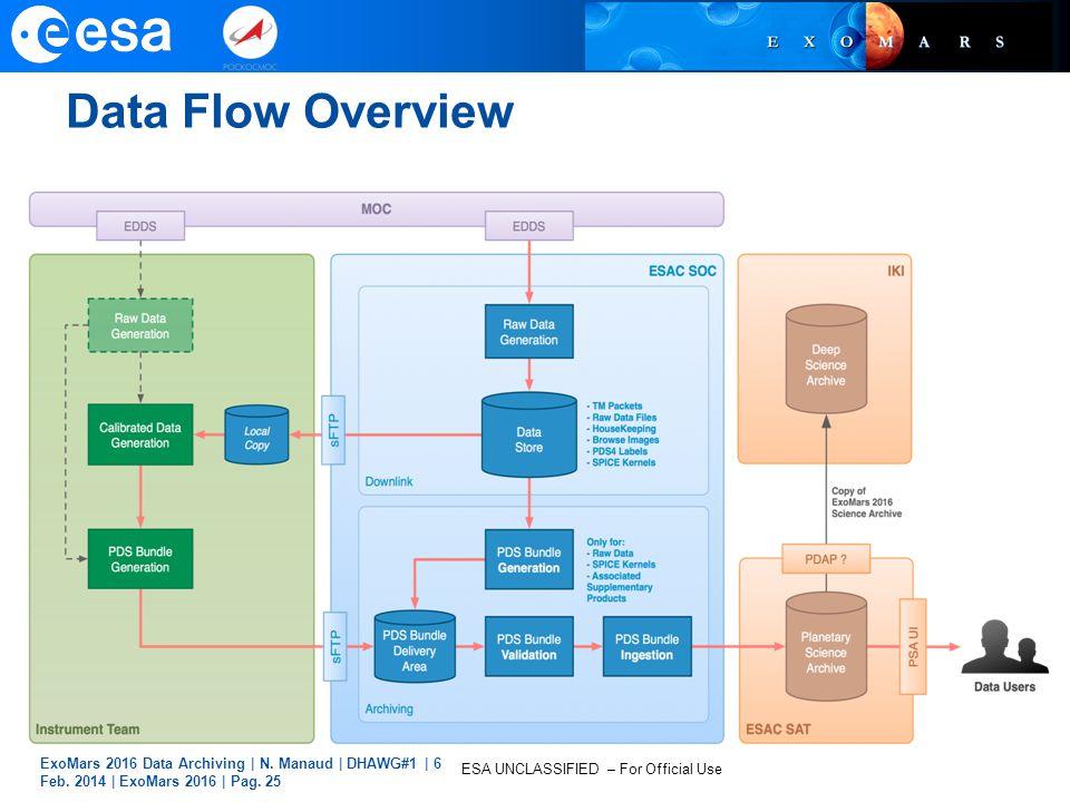 Data Flow Overview ExoMars 2016 Data Archiving | N.
