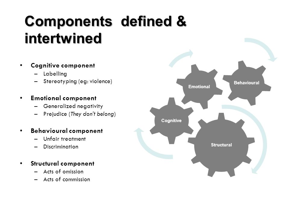 Components defined & intertwined