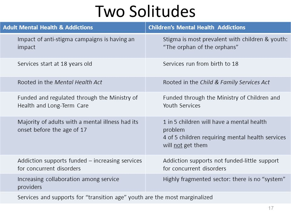 Two Solitudes Adult Mental Health & Addictions