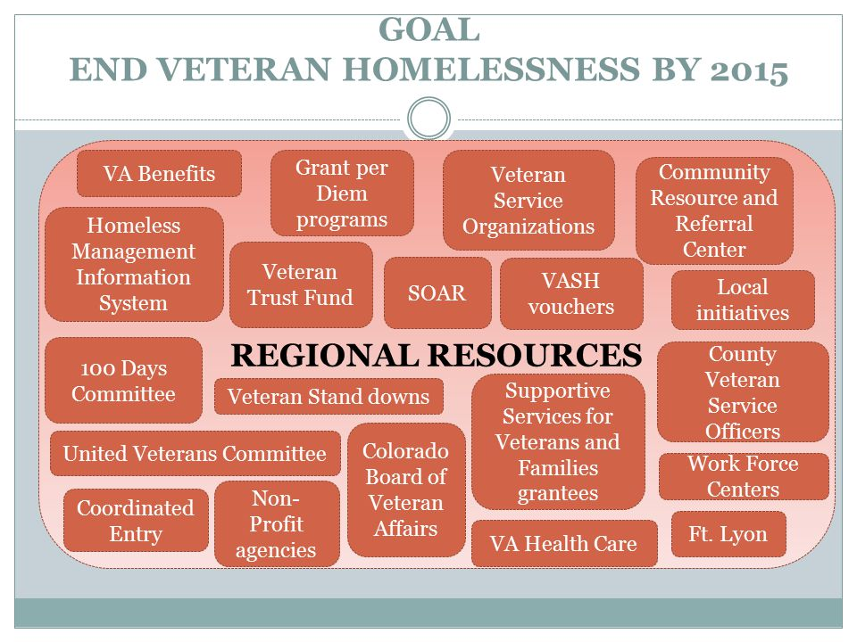 GOAL END VETERAN HOMELESSNESS BY 2015