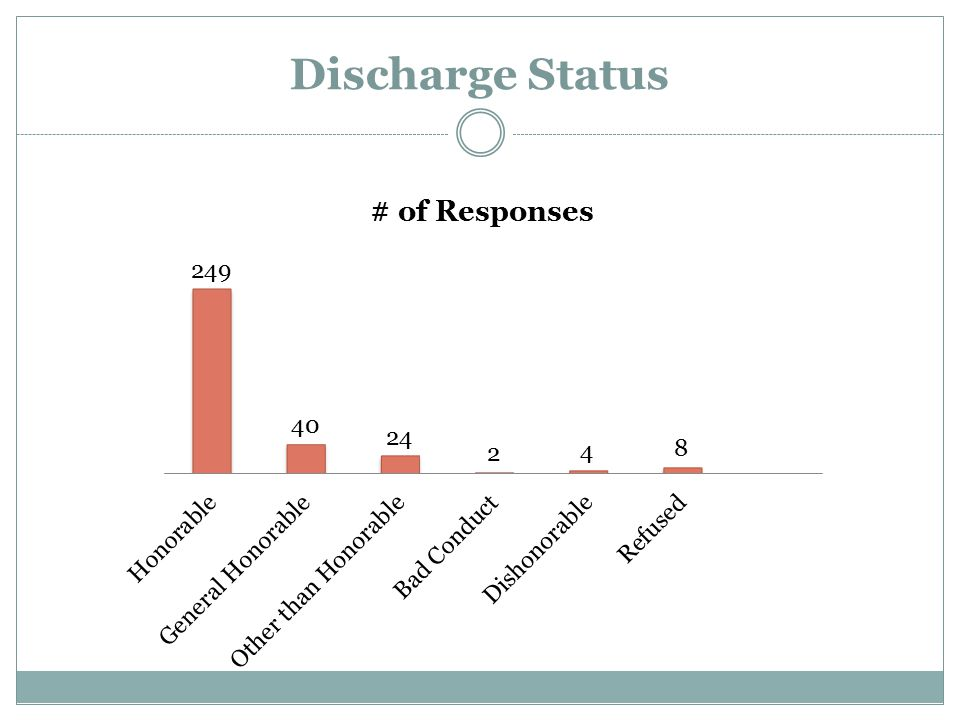 Discharge Status Katie will review