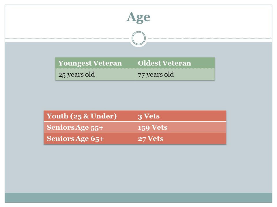 Age Youngest Veteran Oldest Veteran 25 years old 77 years old