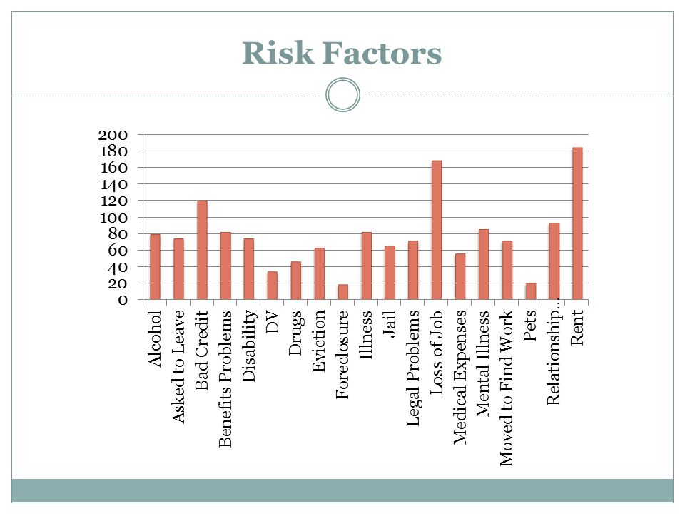 Risk Factors Katie will review