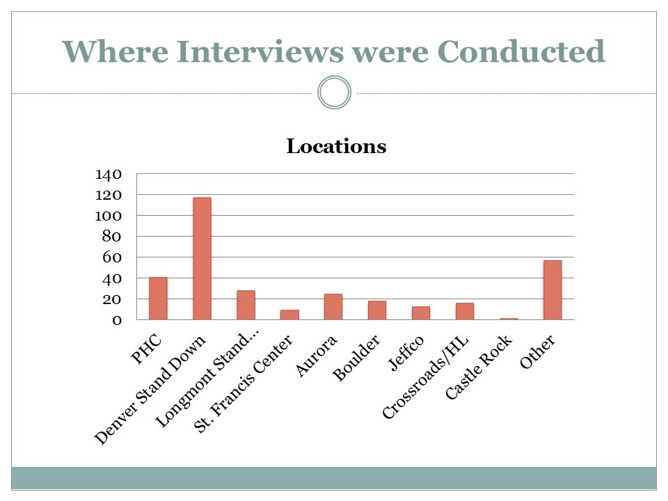Where Interviews were Conducted